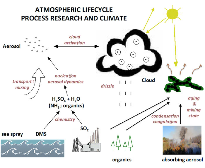 diagram of atmospheric life cycle