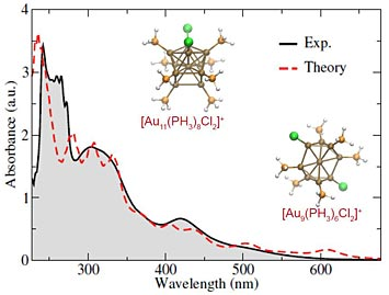 optical spectra of mixed gold nanoclusters