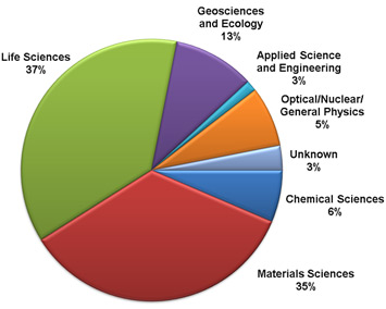 NSLS Users by Field of Research