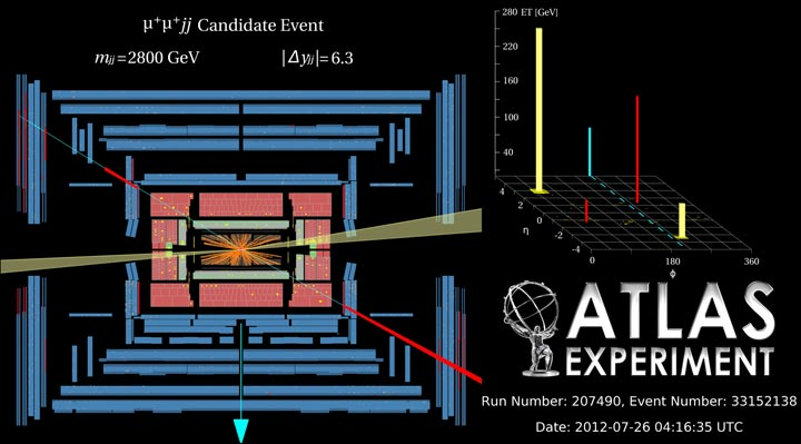 Candidate event for WW → WW scattering