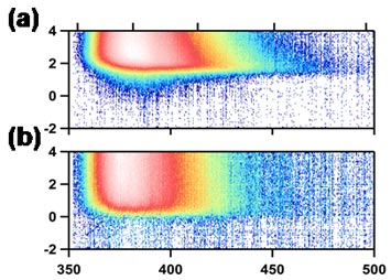 Broadband sub-ps transient emission spectra