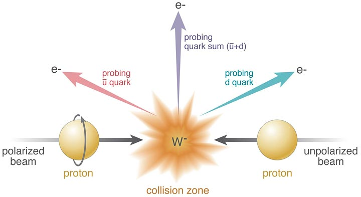 collisions of polarized protons