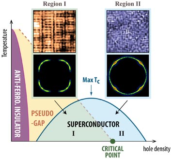 from an insulator to a superconductor