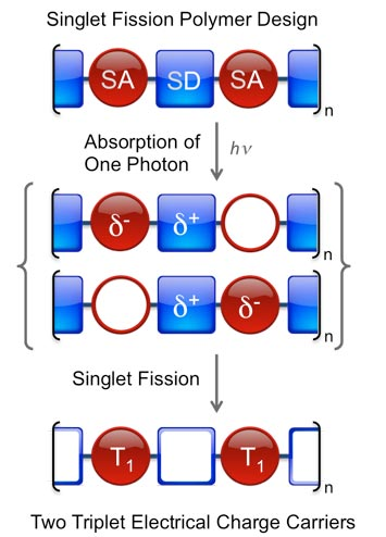 a research on fission Development of nuclear weapons was the motivation behind early research into nuclear fission which the manhattan project during world war ii (september 1, .