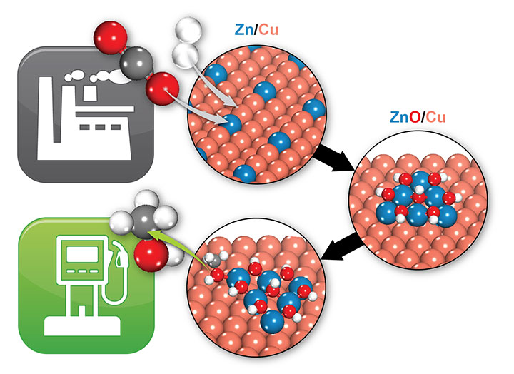 zinc/copper (Zn/Cu) catalyst transforms carbon dioxide
