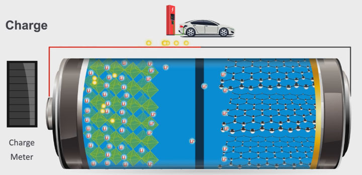 lithium-ion battery is charging
