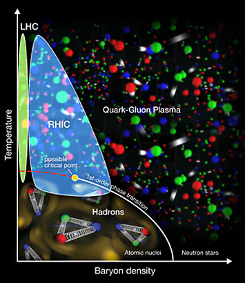 quark-gluon plasma phases