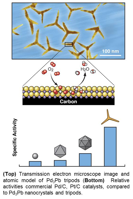 Tripod Nanocatalysts Support Faster Fuel Cell Reactions