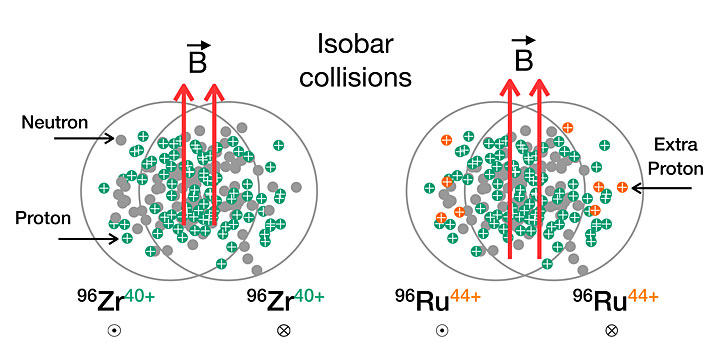 Rendering of isobar collisions