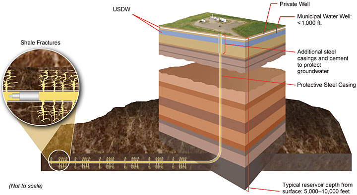 shale gas formations are located many thousands of feet below the land surface