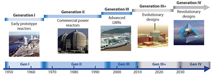 Timeline showing the four generations of nuclear power reactors
