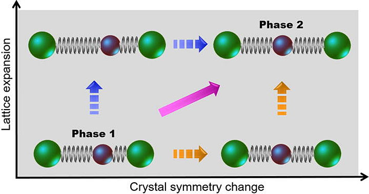 Structural phase transition for a one-dimensional assembly of atoms