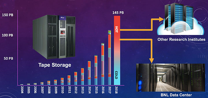 Storage and data center image