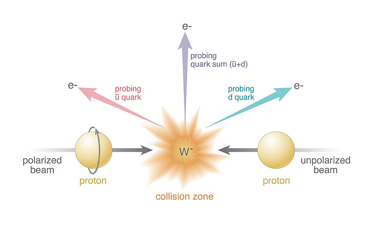 Image of collisions of polarized protons