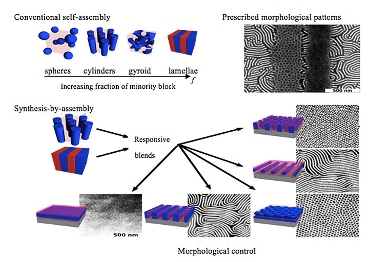 Images of block copolymers