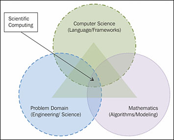 Scientific computing lies at the intersection of computer science, mathematics, and domain science.