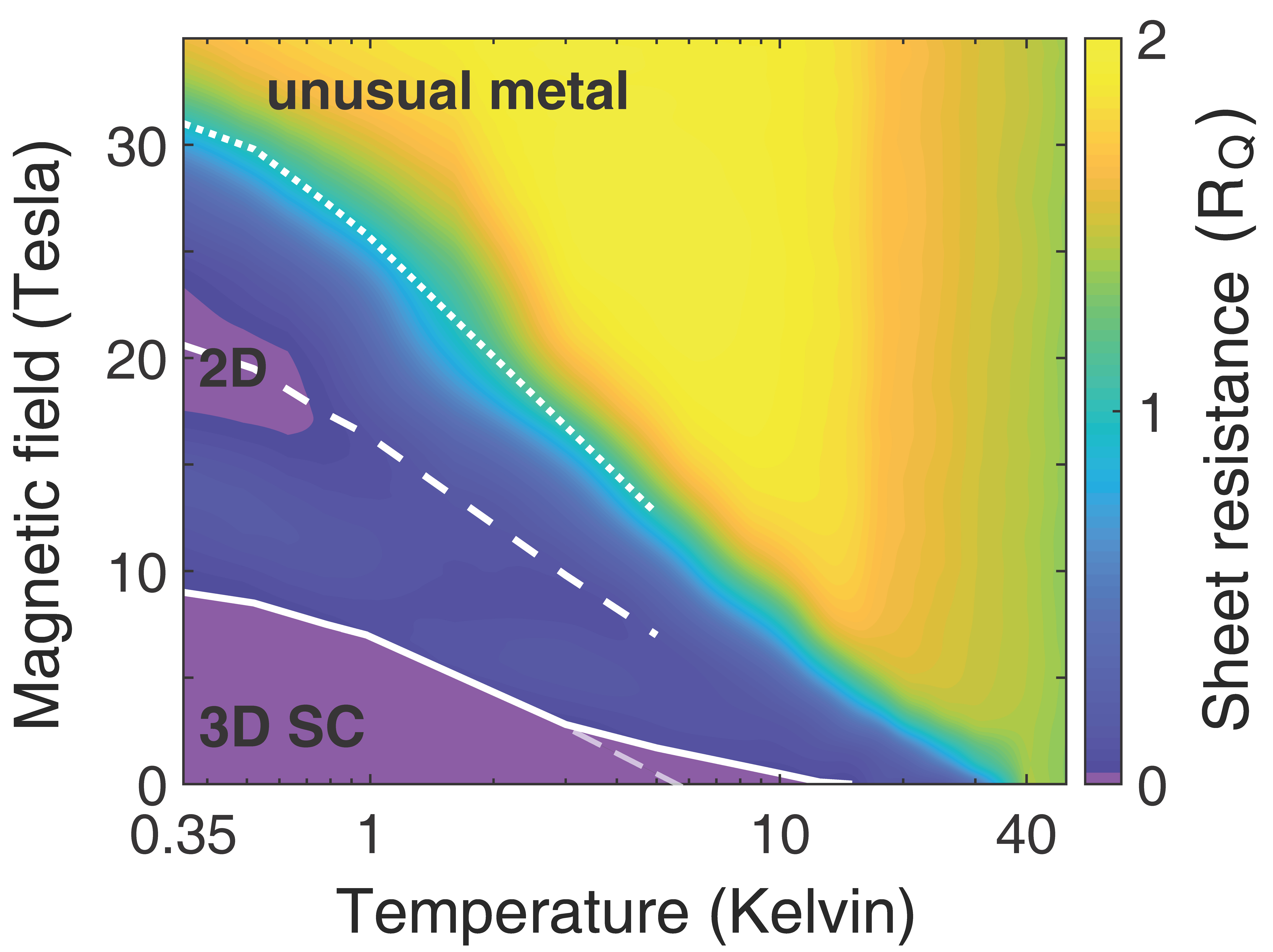 A phase diagram of LBCO at different temperatures and magnetic field strengths. Colors represent how resistant the material is to the flow of electrical current, with purple being a superconductor with no resistance. When cooled to near absolute zero with no magnetic field, the material acts as a 3-D superconductor. As the magnetic field strength goes up, 3-D superconductivity disappears, but 2-D superconductivity reappears at higher field strength, then disappears again. At the highest fields, resistance grew, but the material retained some unusual metallic conductivity, which the scientists interpreted as an indication that charge-carrier pairs might persist even after superconductivity is destroyed.