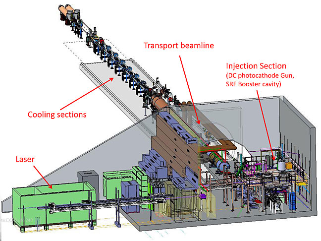 A schematic of the LEReC system, which includes many significant advances in accelerator science. When light from a laser setup outside the RHIC tunnel strikes the photocathode of a unique direct current (DC) photocathode gun, it produces bunches of electrons that are then accelerated by a superconducting radiofrequency (SRF) cavity and transported into cooling sections of RHIC. Here the cold electrons are precisely matched with RHIC's ion bunches in one RHIC ring, then the other, to extract heat and keep the ions tightly packed with the aim of maximizing collision rates.