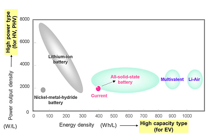 graph illustrating some of the battery technologies under consideration at Toyota