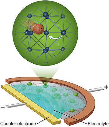 schematic of the mini electrochemical cell