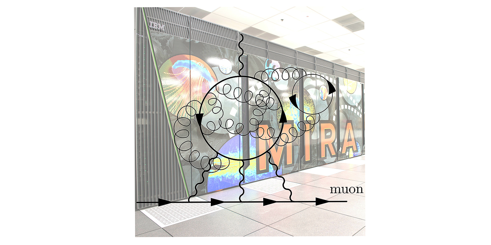 A typical diagrammatic representation of the hadronic light-by-light scattering contribution with Argonne's Mira supercomputer in the background.