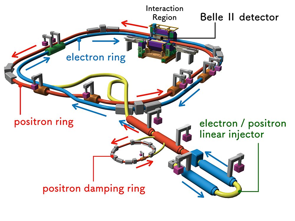 Schematic drawing of SuperKEKB/Belle II facility