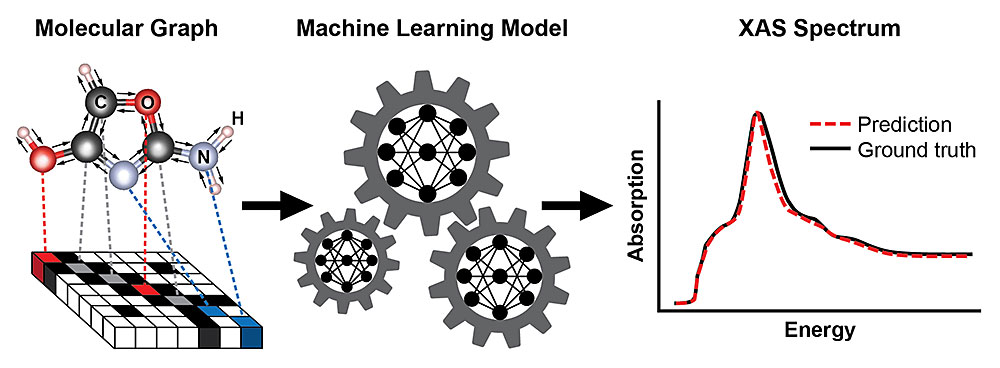 A schematic showing the steps for training a machine learning model to predict an x-ray absorption (