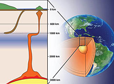 schematic cross section of Earth's crust