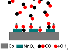 An illustration showing that manganese oxide increases the amount of carbon monoxide (CO) adsorbed