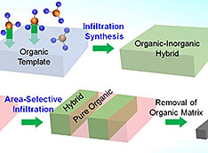 Schematics describing the infiltration synthesis process for making new materials