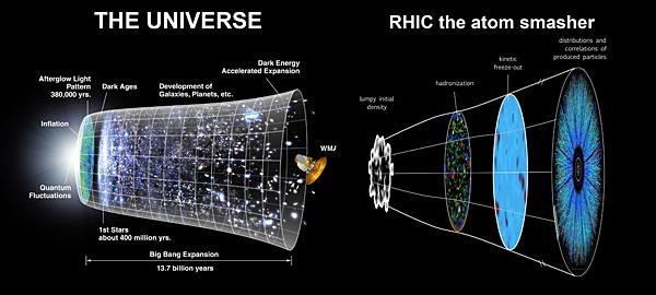 Inside Rhic