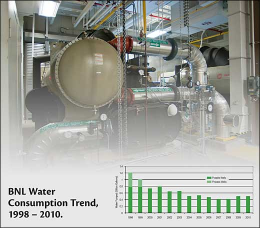 Water Consumption Trend