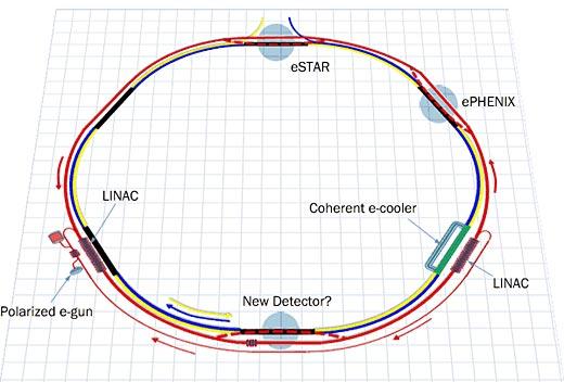 RHIC diagram