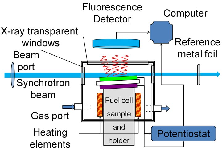 solid-state fuel cell components in action