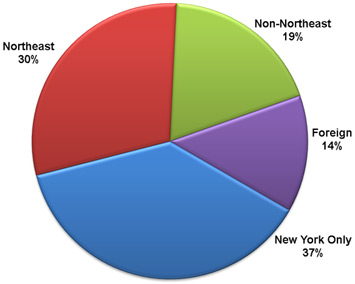 NSLS Geographical User Distribution