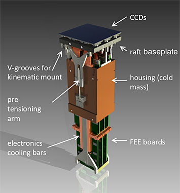 A design of a single raft tower housing the charge-coupled devices