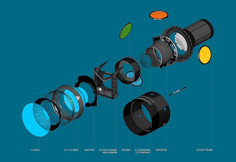 BNL | Large Synoptic Survey Telescope (LSST) | Contact ...