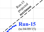 RHIC run 15 collisions